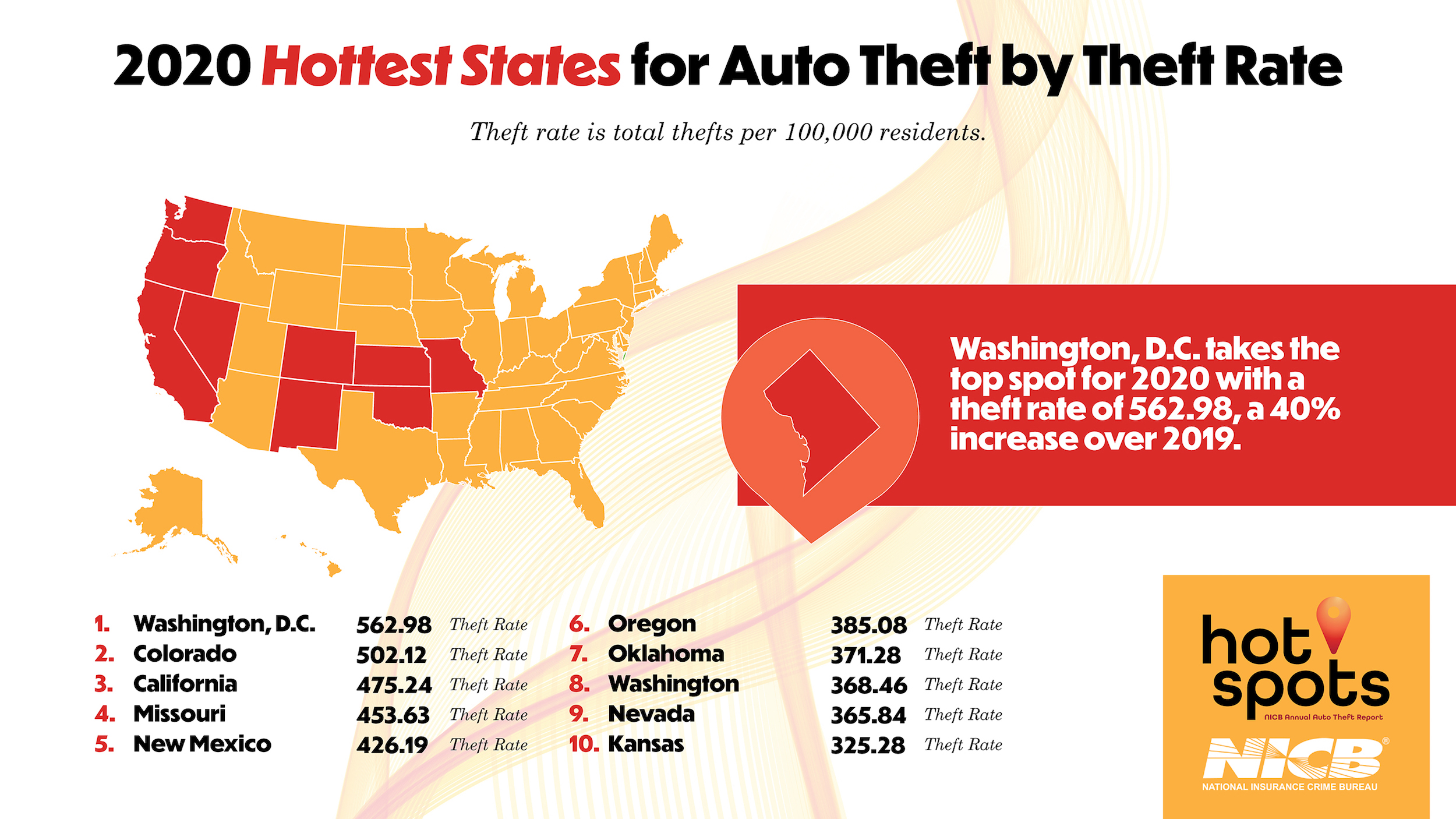 Top-ten-states-theft-rate-nicb