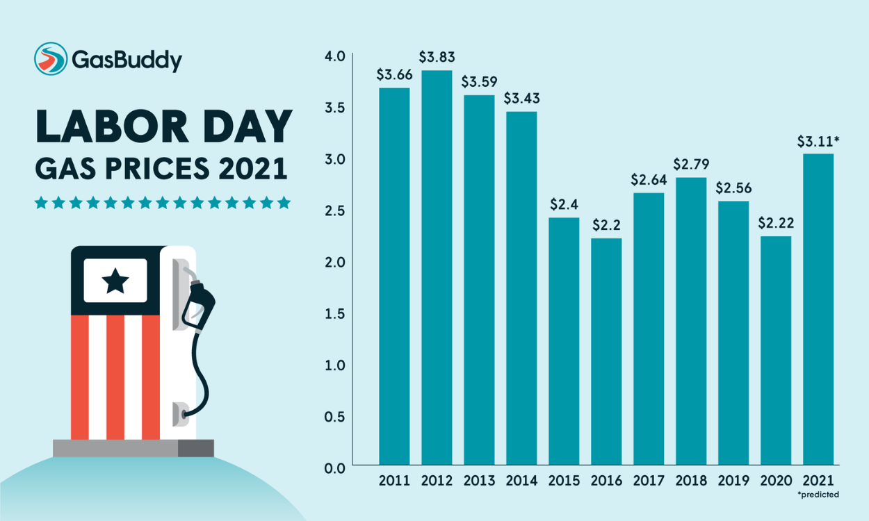 labor-day-2021-prices-credit-gas-buddy