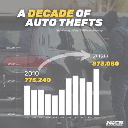A Decade of Auto Thefts